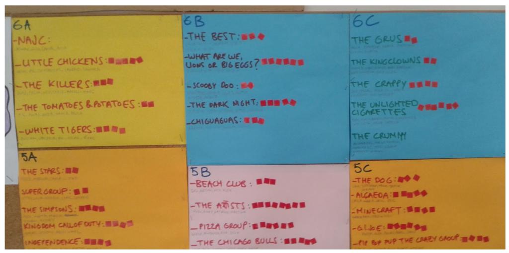 Leaderboard analógico en el aula de Arts.