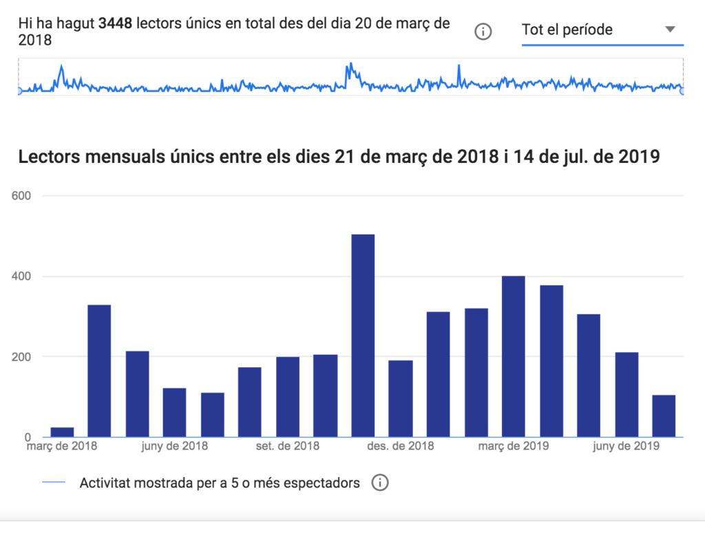 Juliol del 2019. 3384 usuarios únicos de la la Guía Definitiva.